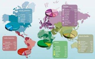 Koji su najrasprostranjeniji jezici na svetu?